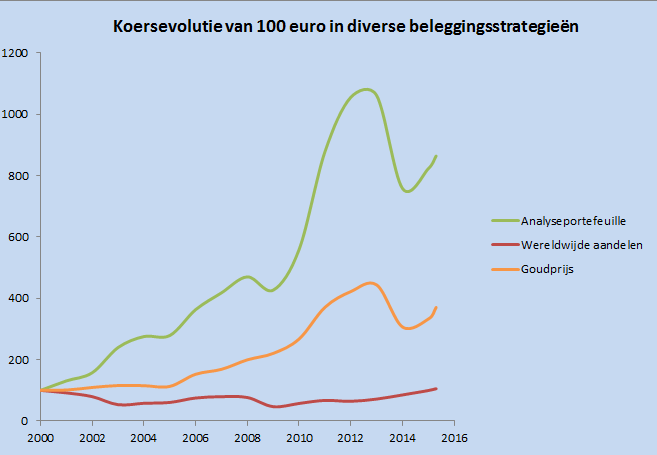 20150204 rendement analyseportefeuille evolutie 100 euro V2