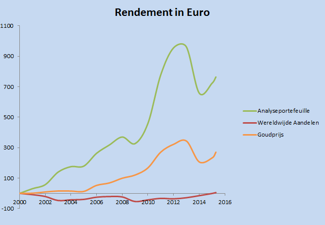 20150204 rendement analyseportefeuille rendement V2