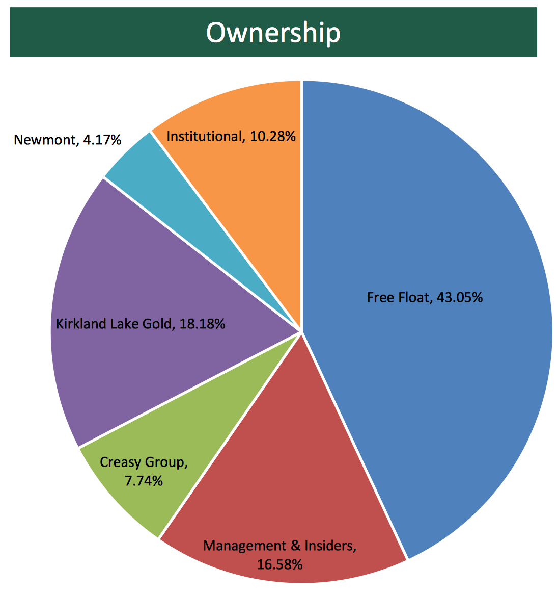 201709_Novo_Resources_Ownership.png