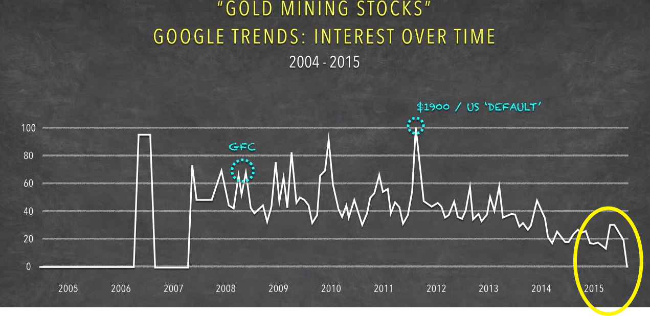 201512 Google trends Gold mining stocks compressor