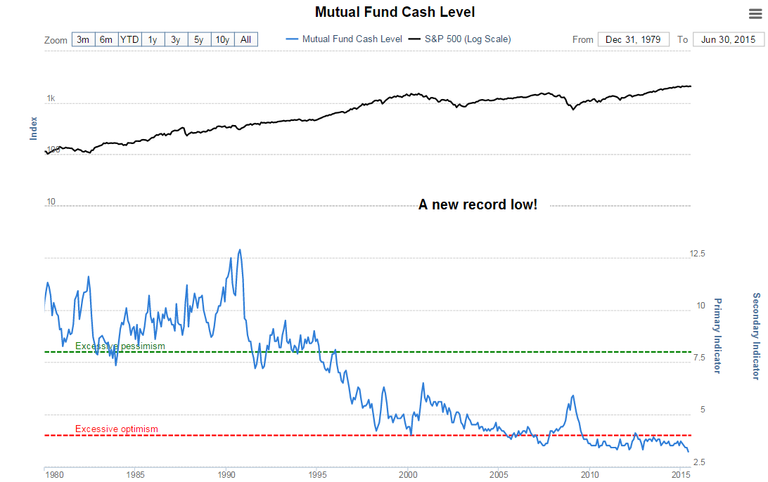 20150824 Mutual fund cash levels