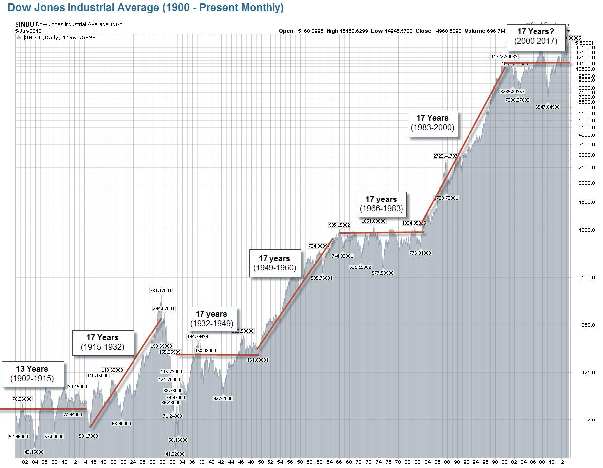 17 year stock market cycle