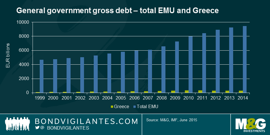 20150617 Greek debt vs EMU